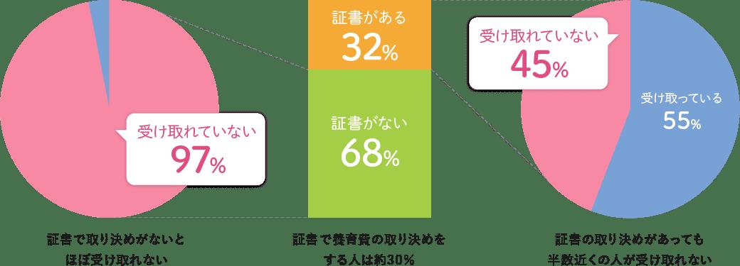 平成28年度全国ひとり親世帯等調査結果報告