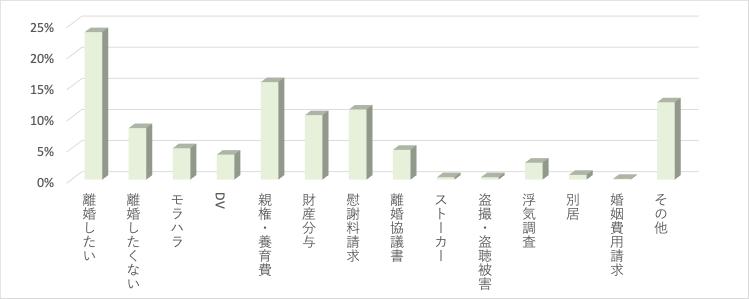 男女問題カテゴリ別の相談件数